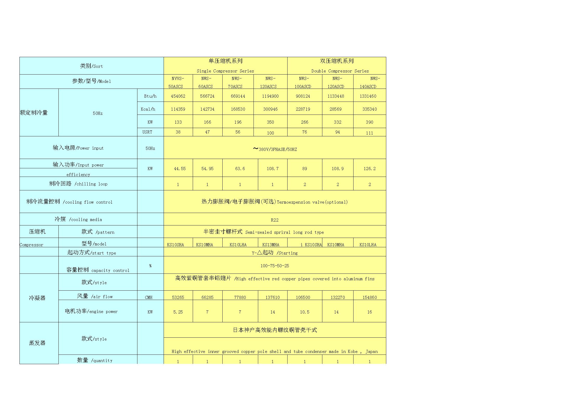 风冷螺杆式冷水机组技术参数表chartoftechnicalparametersoffan.docx