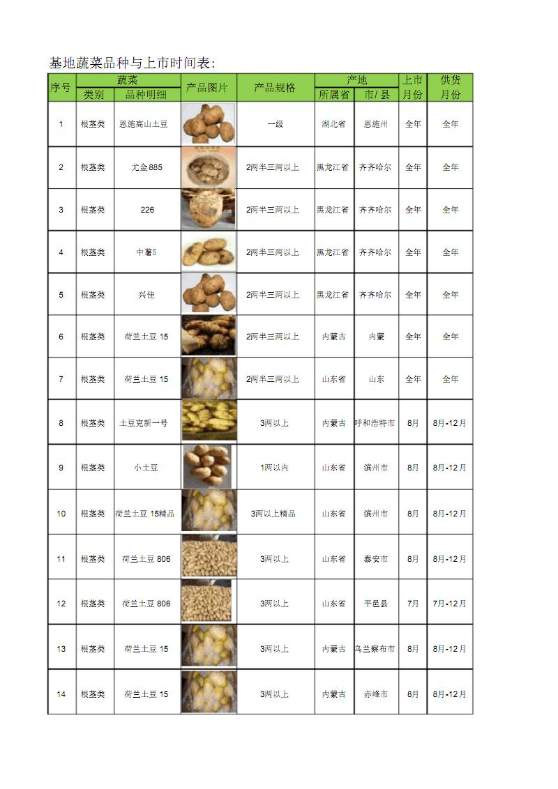 各地蔬菜品种与上市时间表.pdf