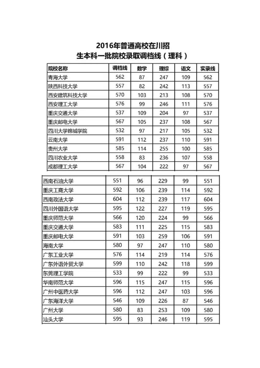 川招生本科一批院校调档线、录取线(理科).doc