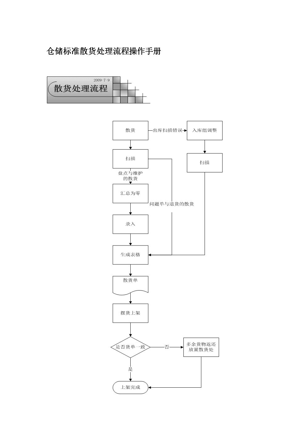 仓储标准散货处理流程操作手册.doc