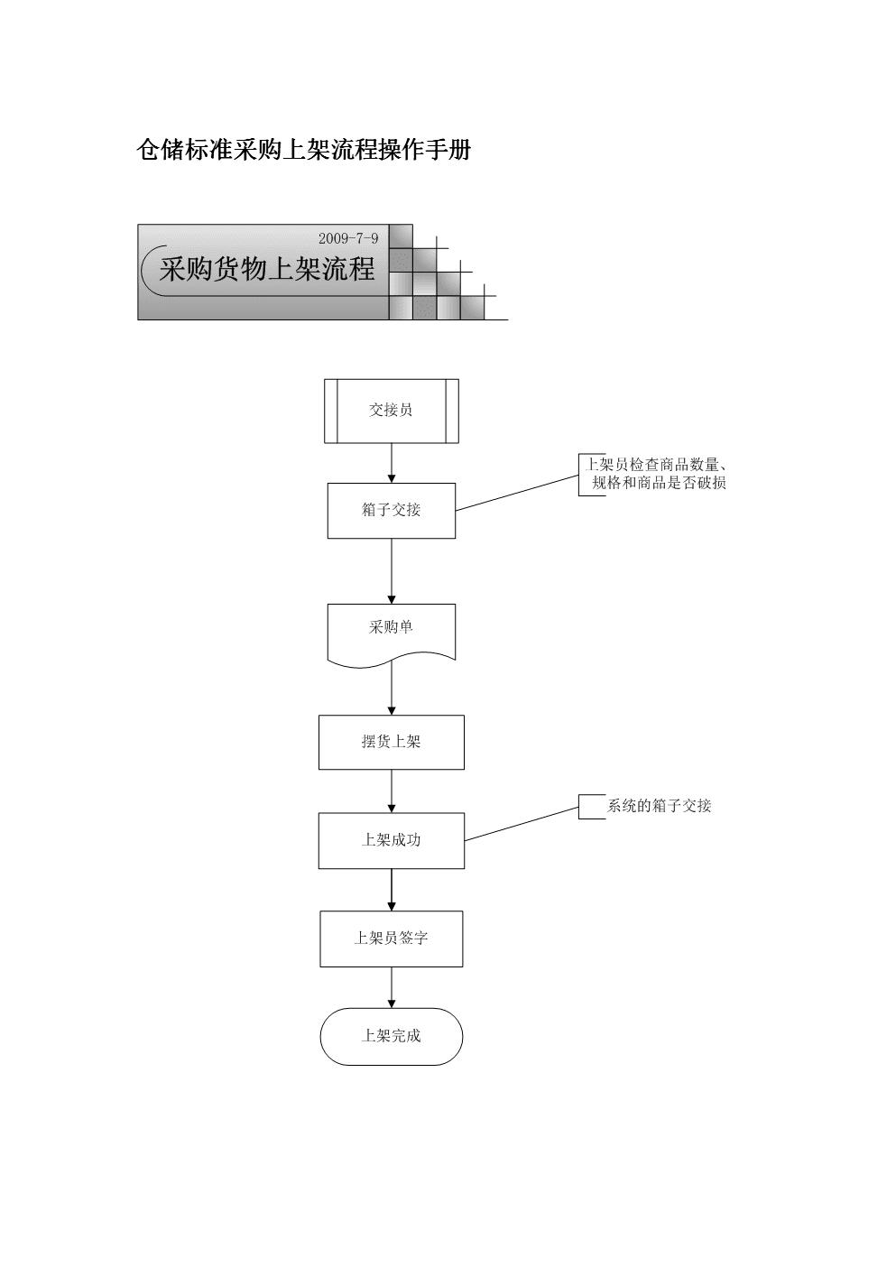 仓储标准采购上架流程操作手册.doc
