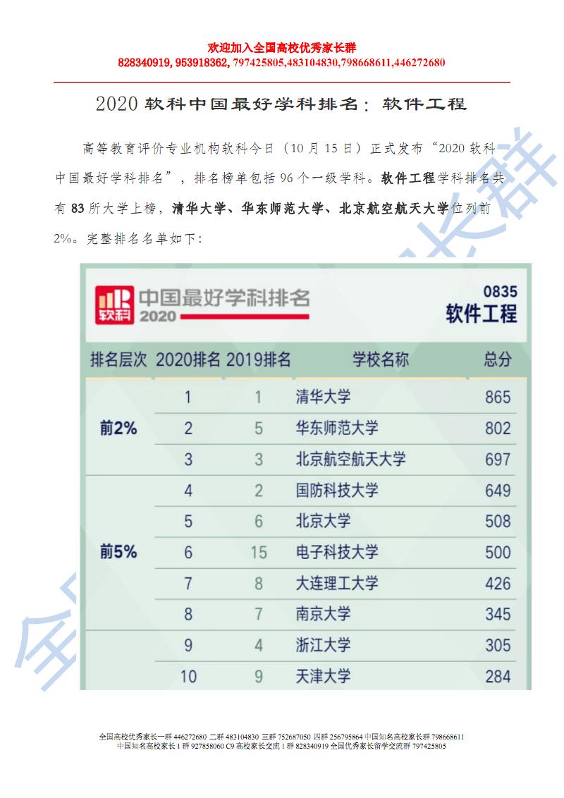 2020软科中国最好大学学科专业排名:软件工程.pdf