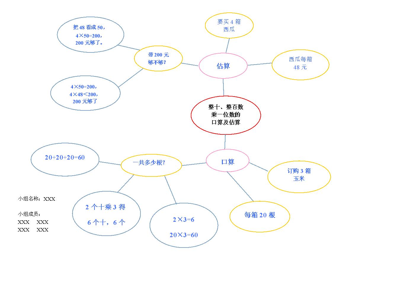 苏教版数学三上第一单元思维导图(气泡图).doc图片