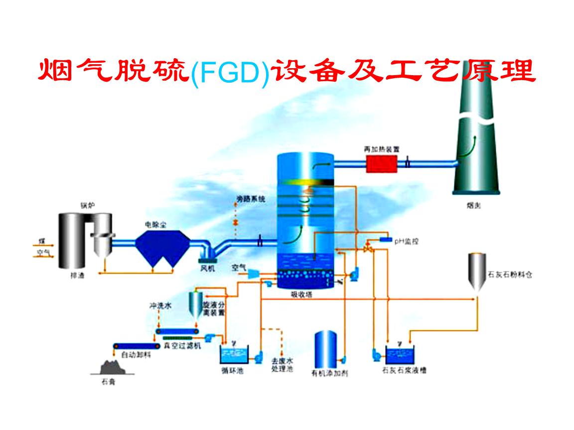 膨胀节(非金属)及部分关键阀门        石膏浆液旋流器        真空图片