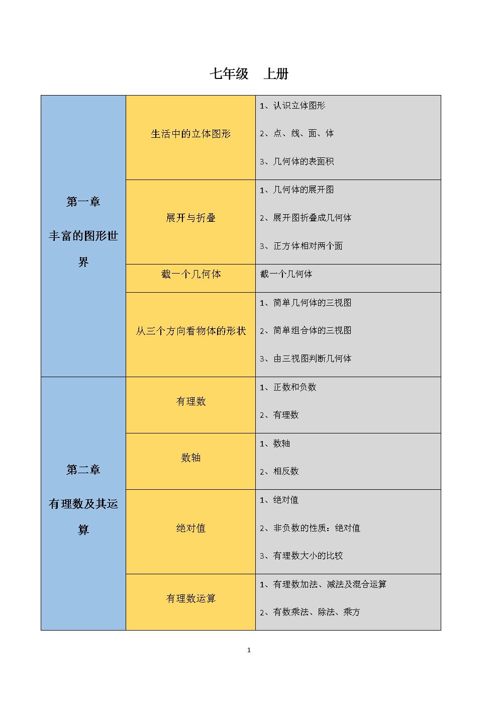 初中數學知識點總結思維導圖(北師大版).docx圖片