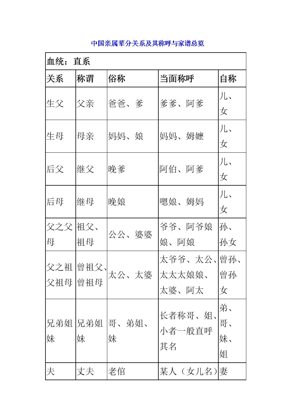 中国亲属辈分关系及其称呼与家谱总览.doc