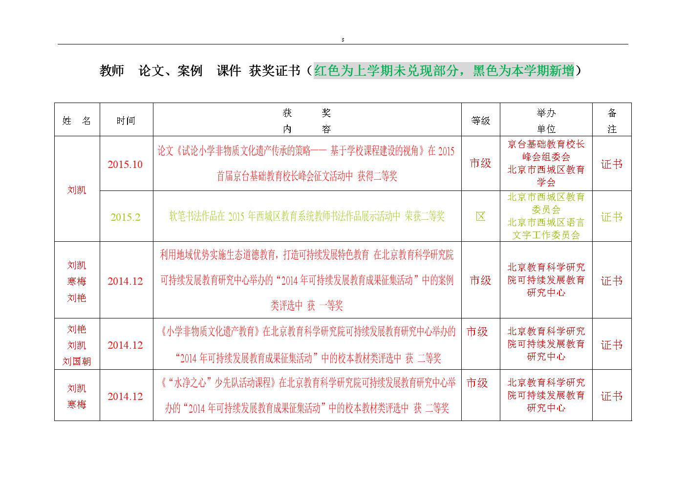 教师 论文、案例 课件 获奖证书(红色为上学期未兑现部分,....doc