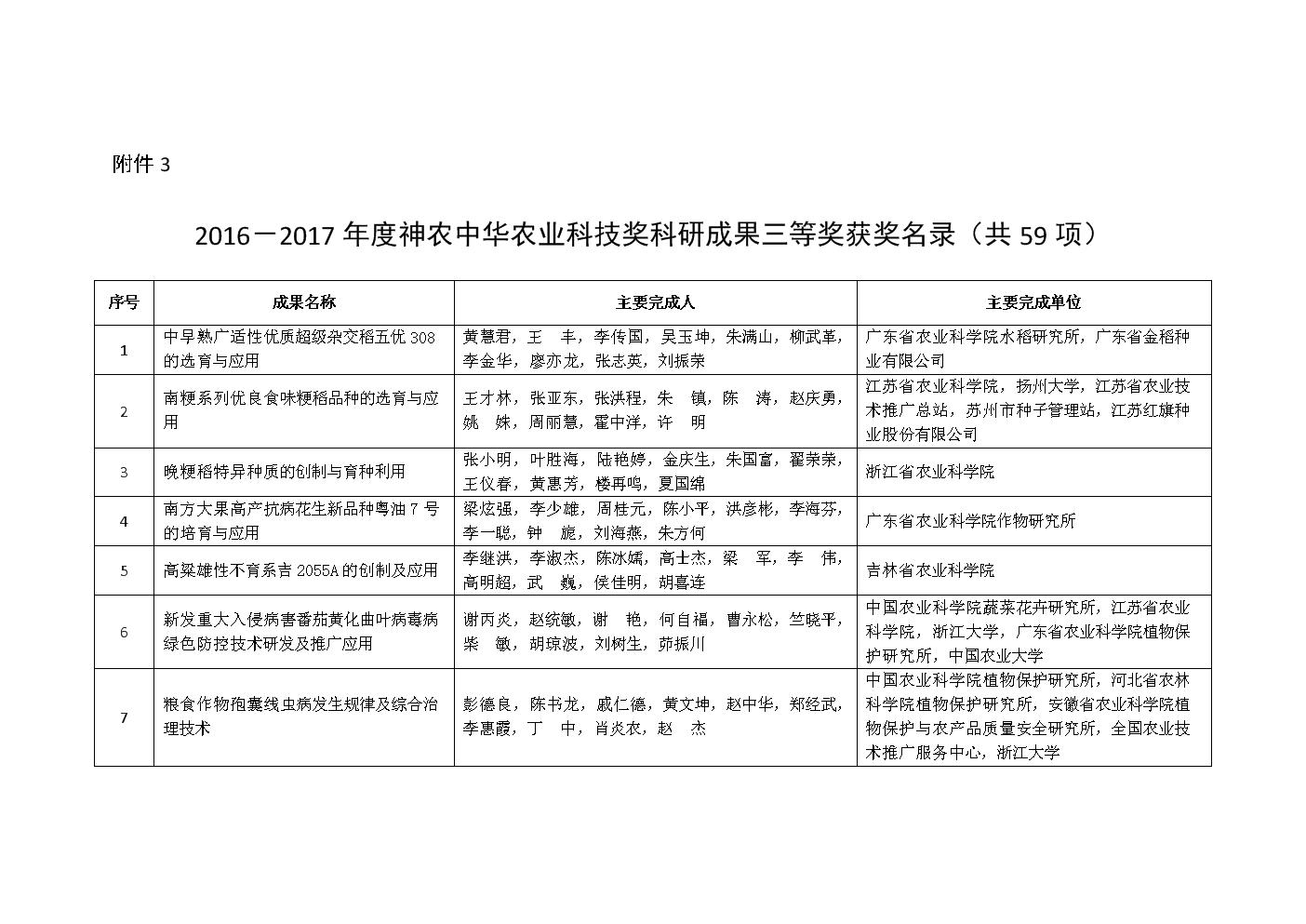 《2016-2017神农中华农业科技奖科研成果三等奖-农业部.DOC》